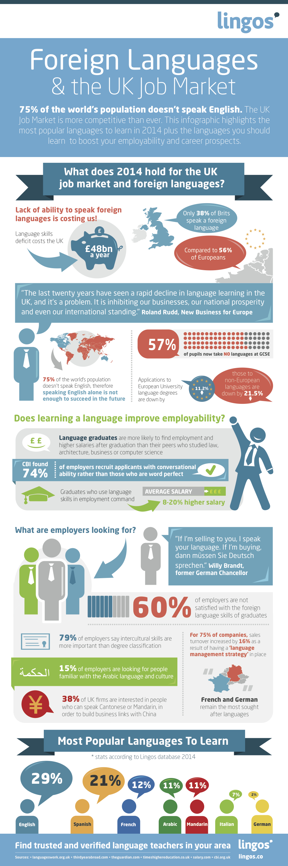 Foreign Languages & the UK Job Market