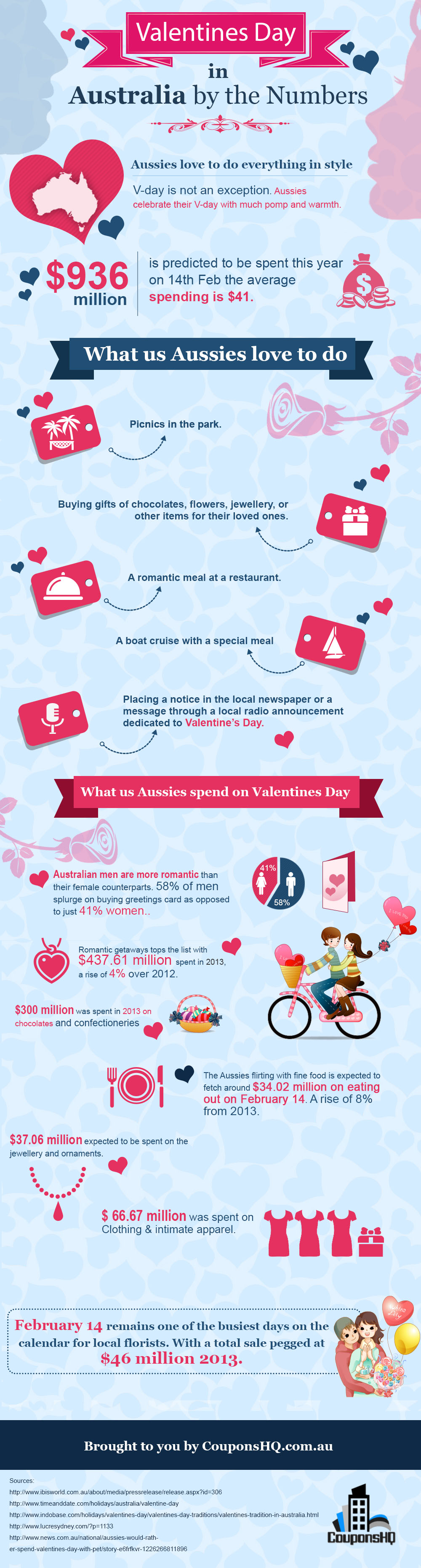 Valentines Day In Australia By The Numbers