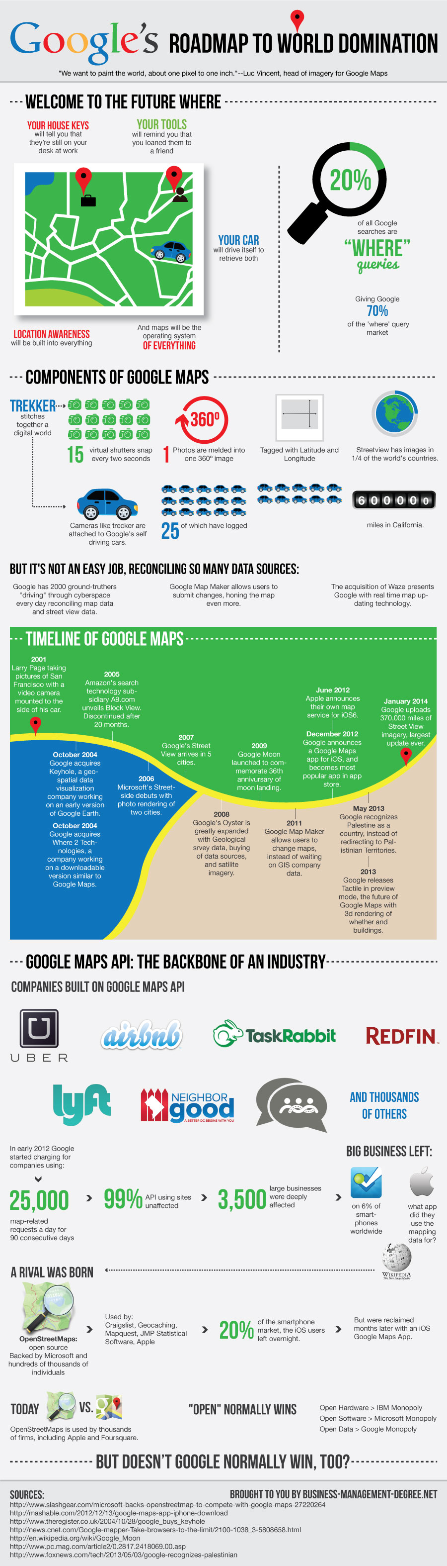 Google's Roadmap to World Domination