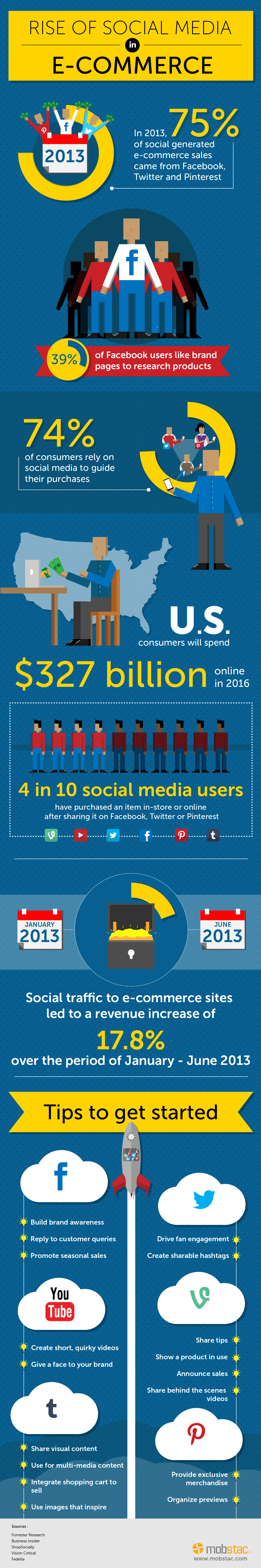 Rise of Social Media in Ecommerce