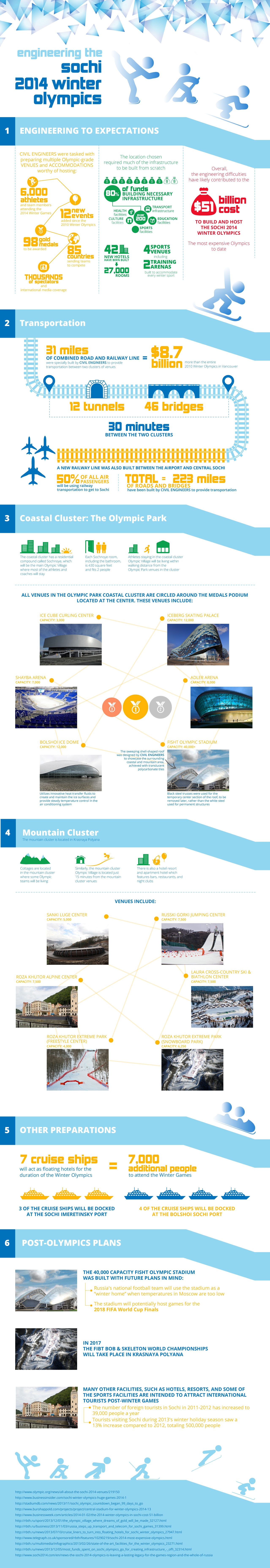 Engineering the Sochi Winter Olympics