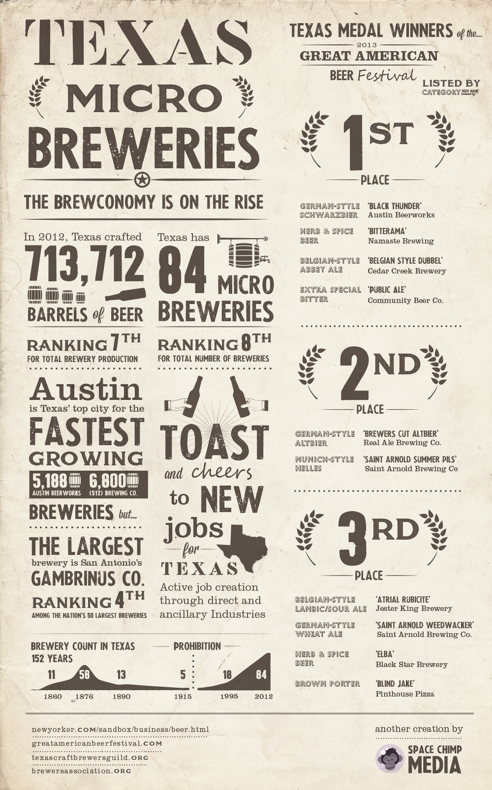 Texas Micro Breweries