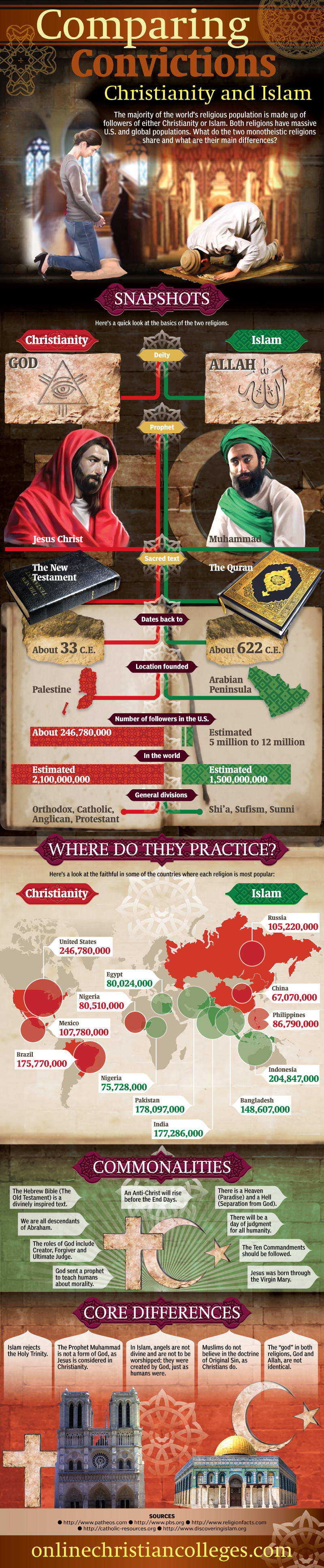 Comparing Convictions: Christianity and Islam