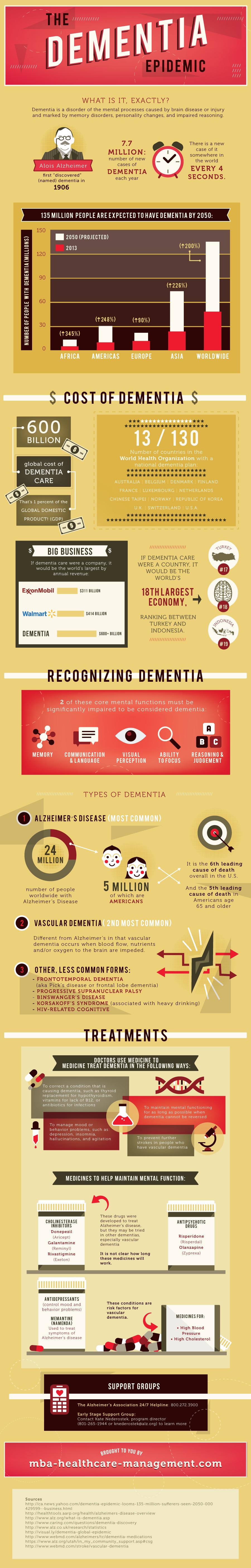 The Dementia Epidemic