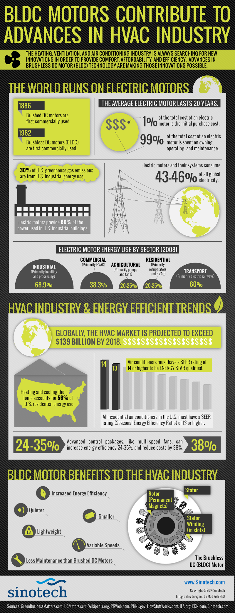 BLDC Motors Contribute to Advances in HVAC Industry