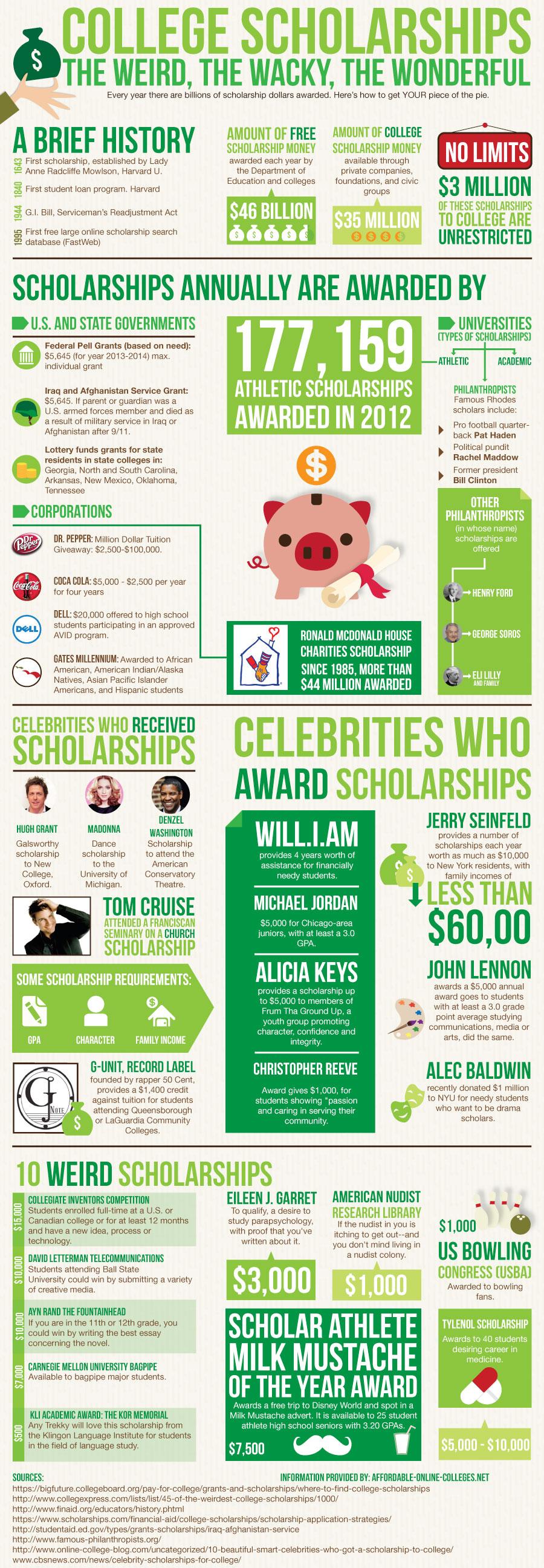 7 binary options scholarship essay contest