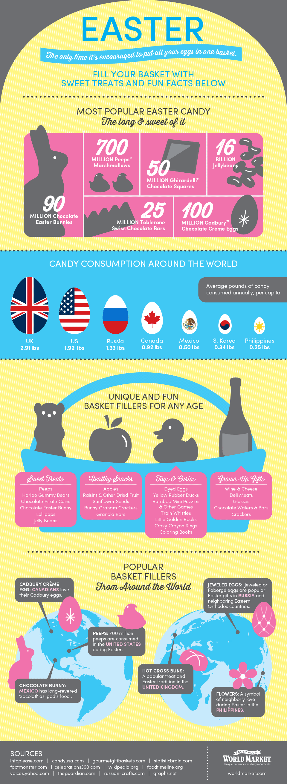 International Easter Candy & Traditions
