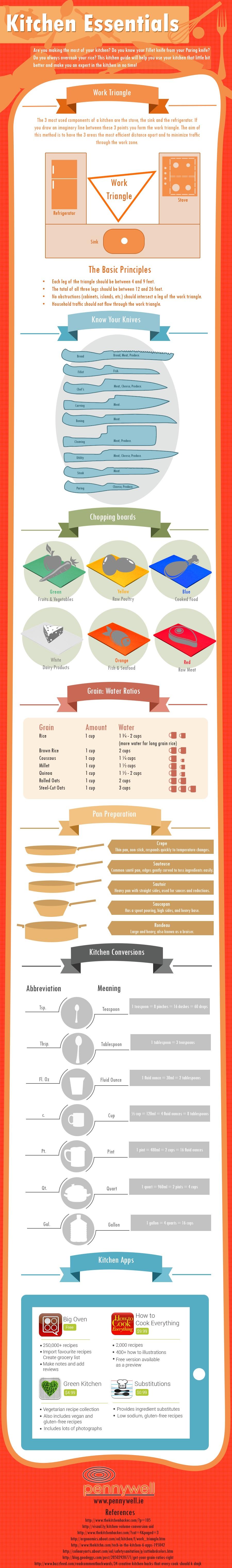 Kitchen Essentials: Know Your Kitchen