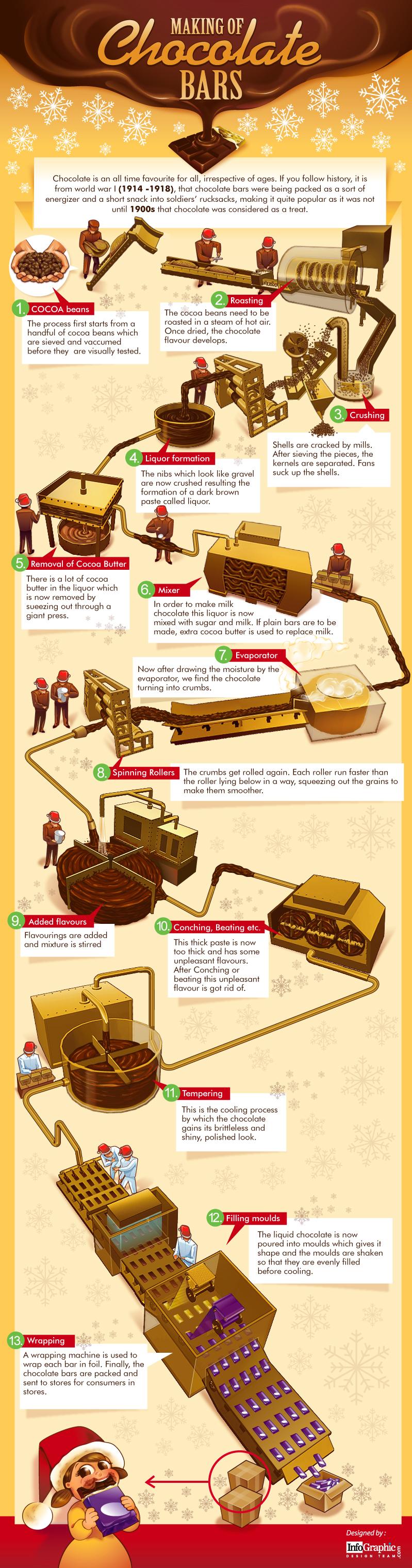 Making of Chocolate Bars