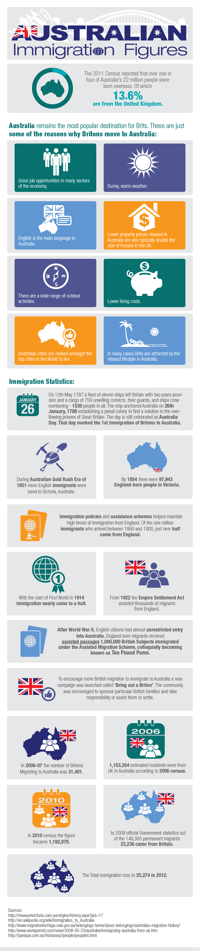 Australian Immigration Figures