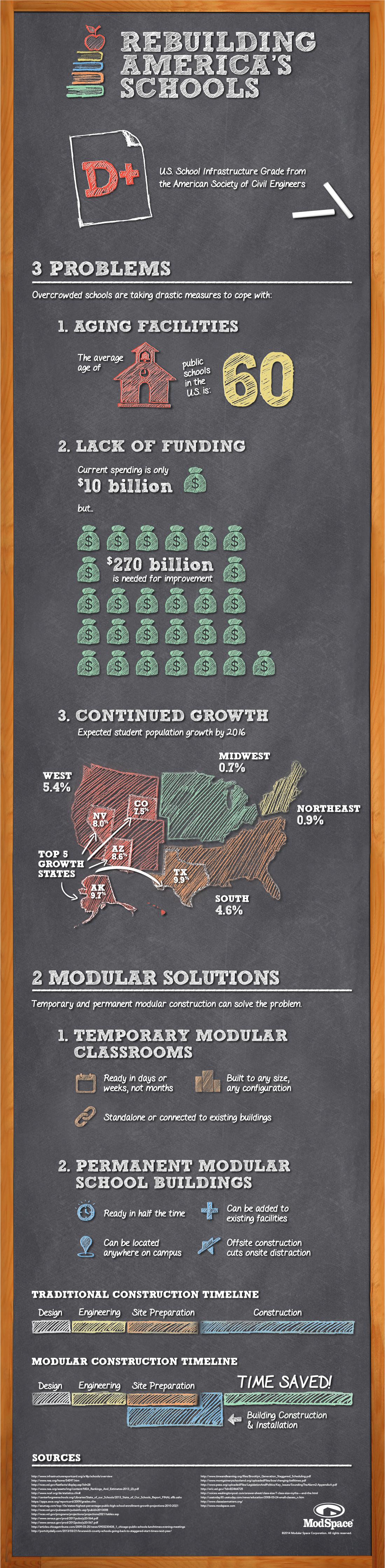 Rebuilding America's Schools