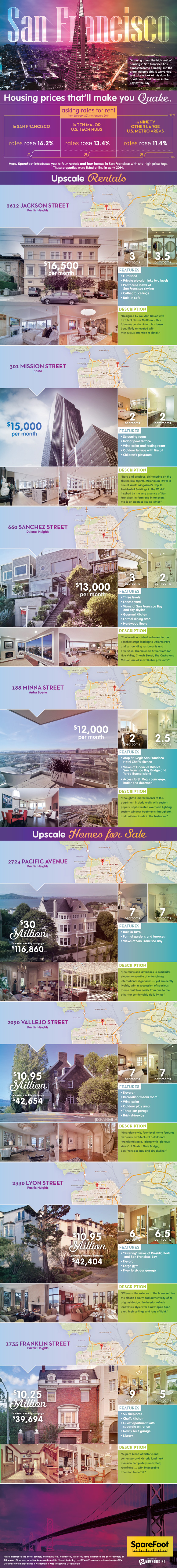 San Francisco: Housing Prices That Will Make You Quake