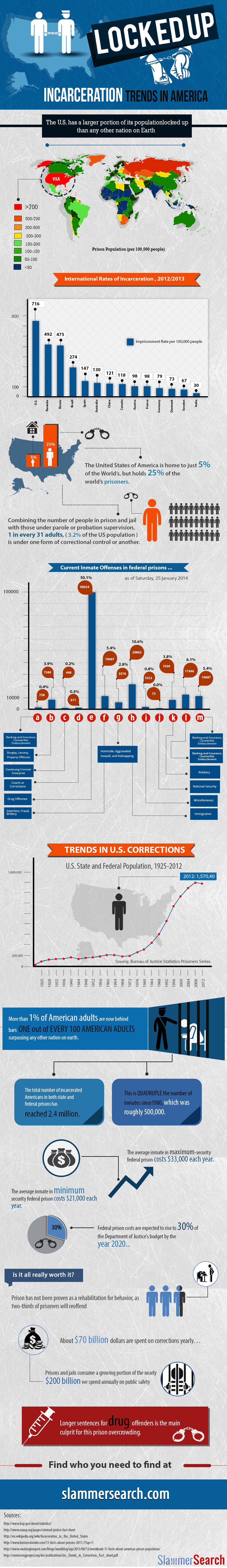 Locked Up: Incarceration Trends in America