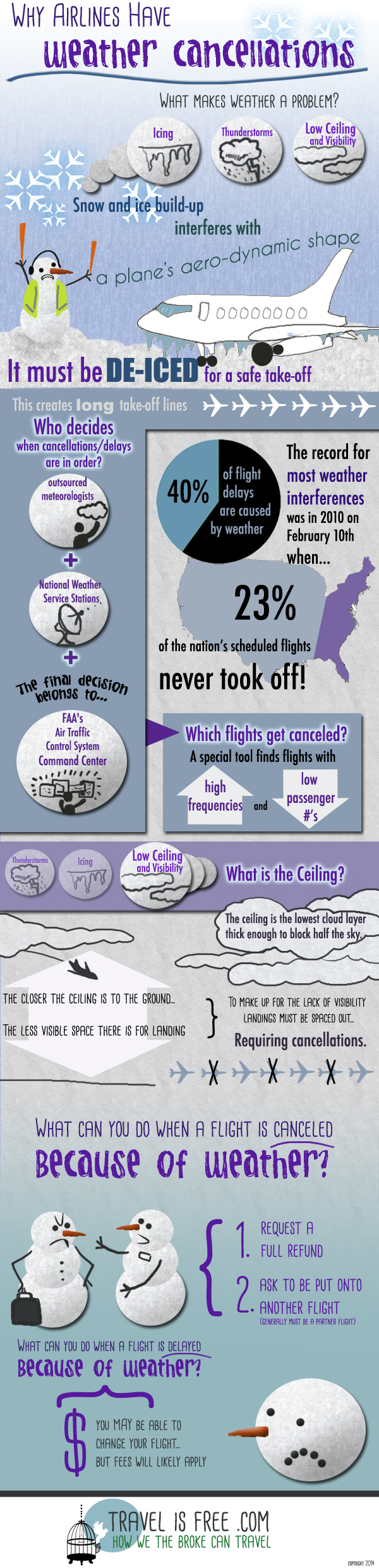 Why Airlines Have Weather Cancellations