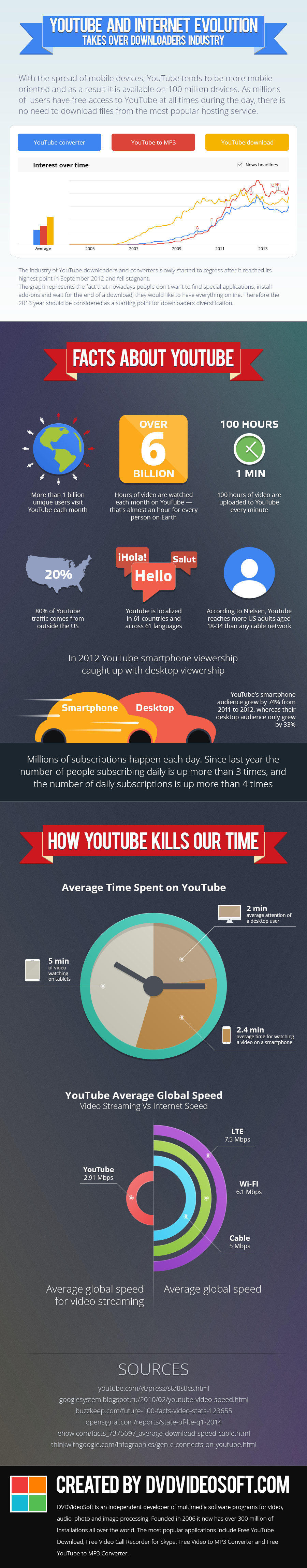 YouTube and Internet Evolution Takes Over Downloaders Industry