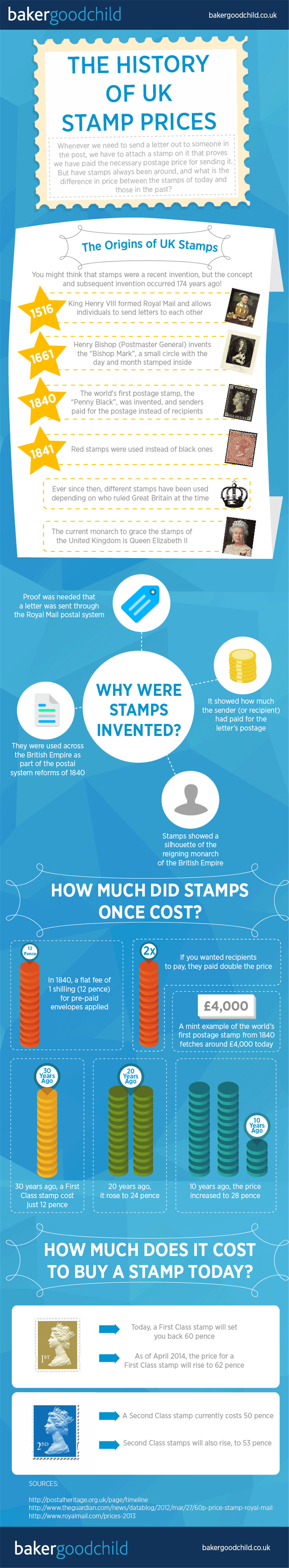 The History of UK Stamp Prices