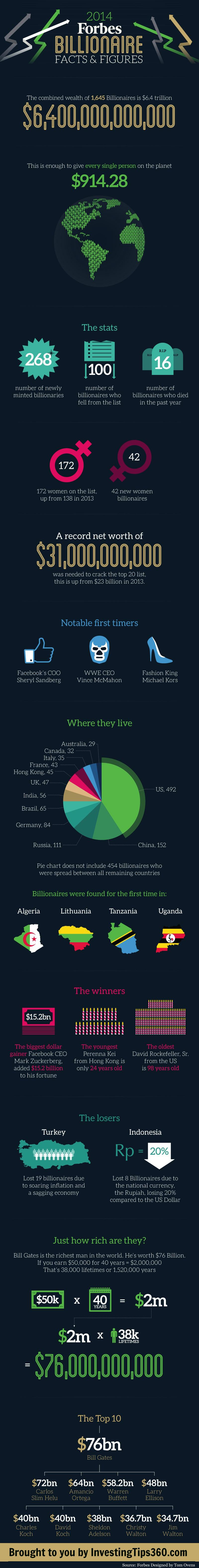 2014 Forbes Billionaire List Facts & Figures