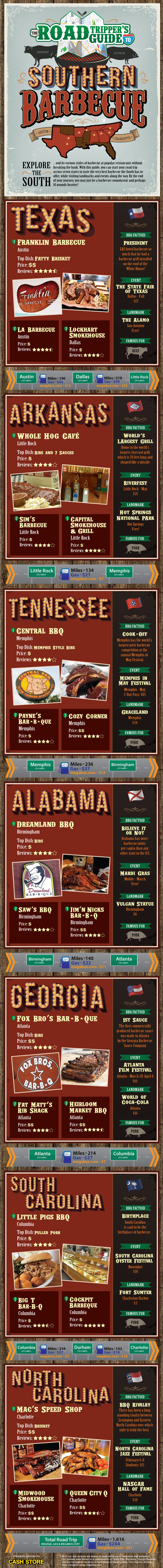 The Road-Tripper's Guide to Southern Barbecue