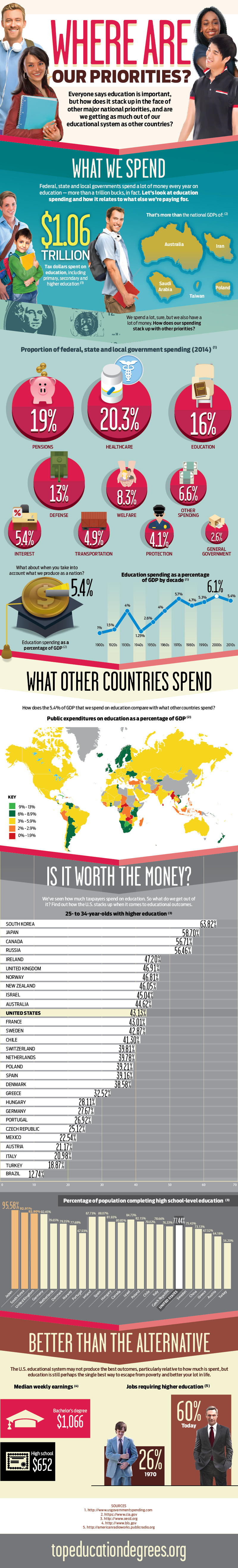 Education Spending: Where Are Our Priorities?