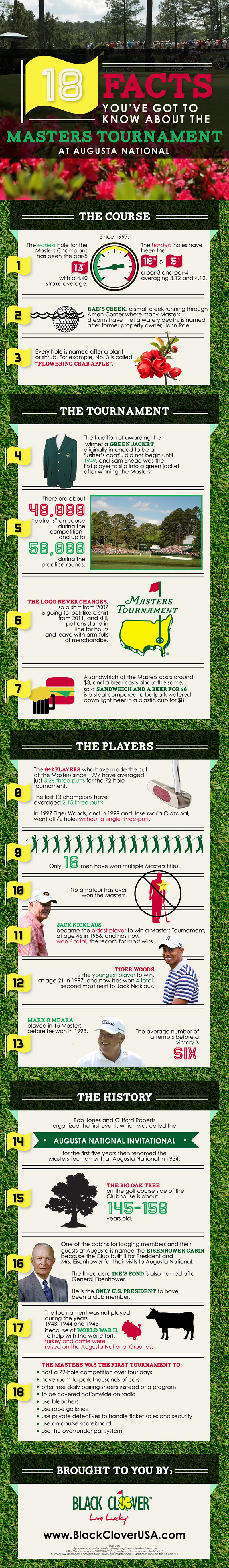 What Do You Know About the Masters?
