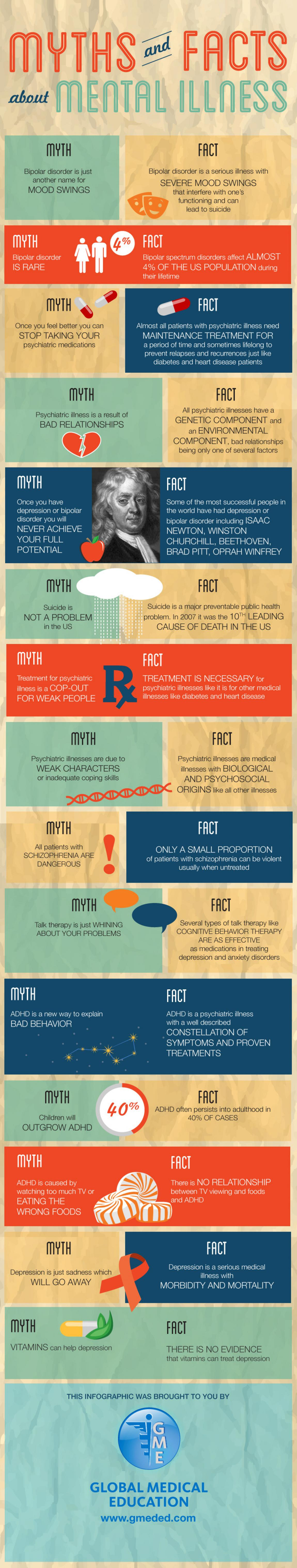 Myths & Facts About Mental Illness