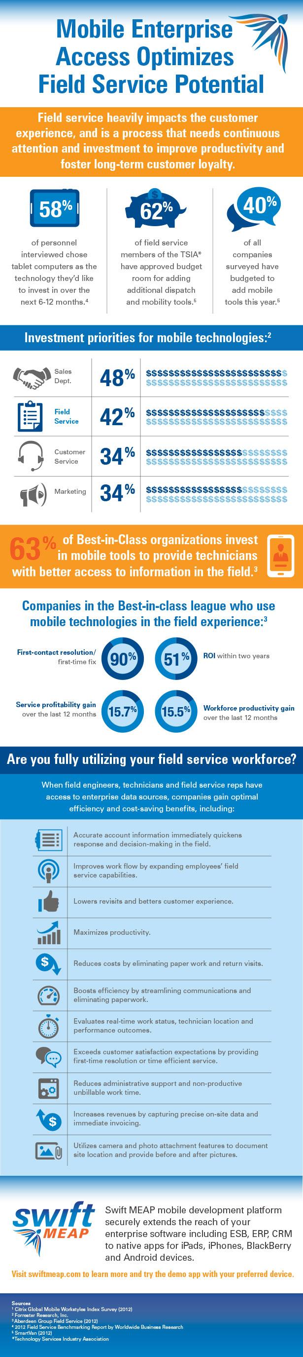 Mobile Enterprise Access Optimizes Field Service Potential