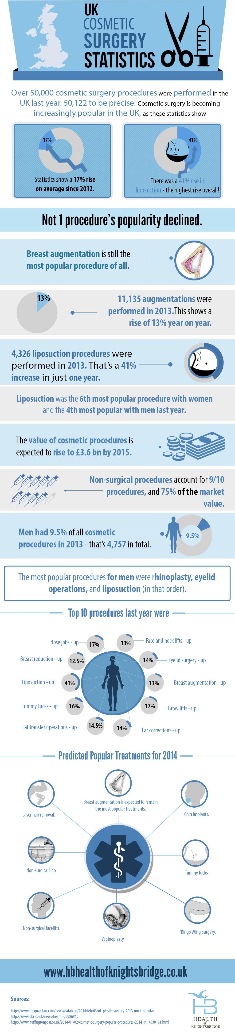 UK Cosmetic Surgery Statistics