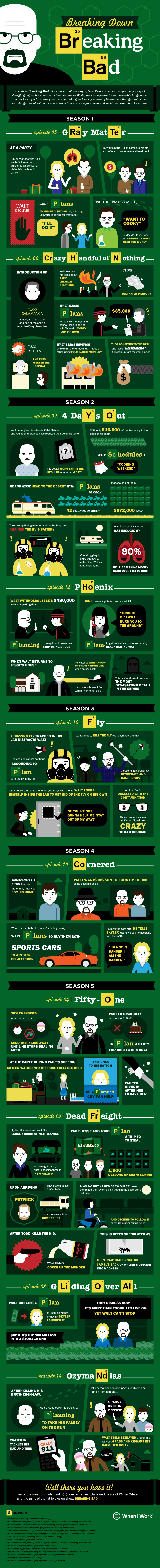 Breaking Down Breaking Bad