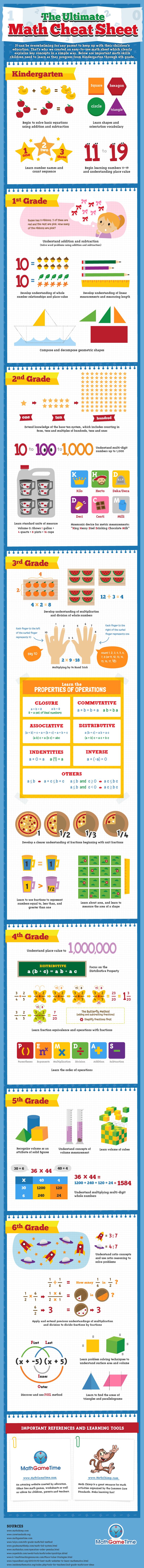 The Ultimate Math Cheat Sheet