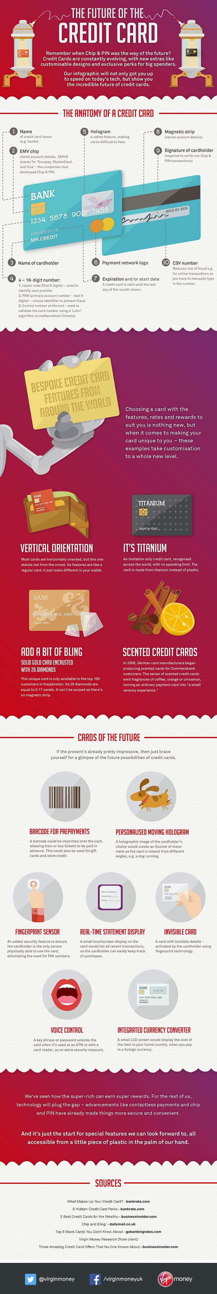The Future of the Credit Card