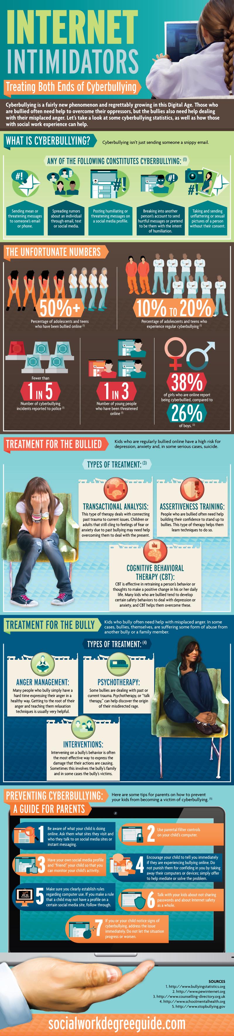Internet Intimidators: Treating Both Sides of Cyberbullying