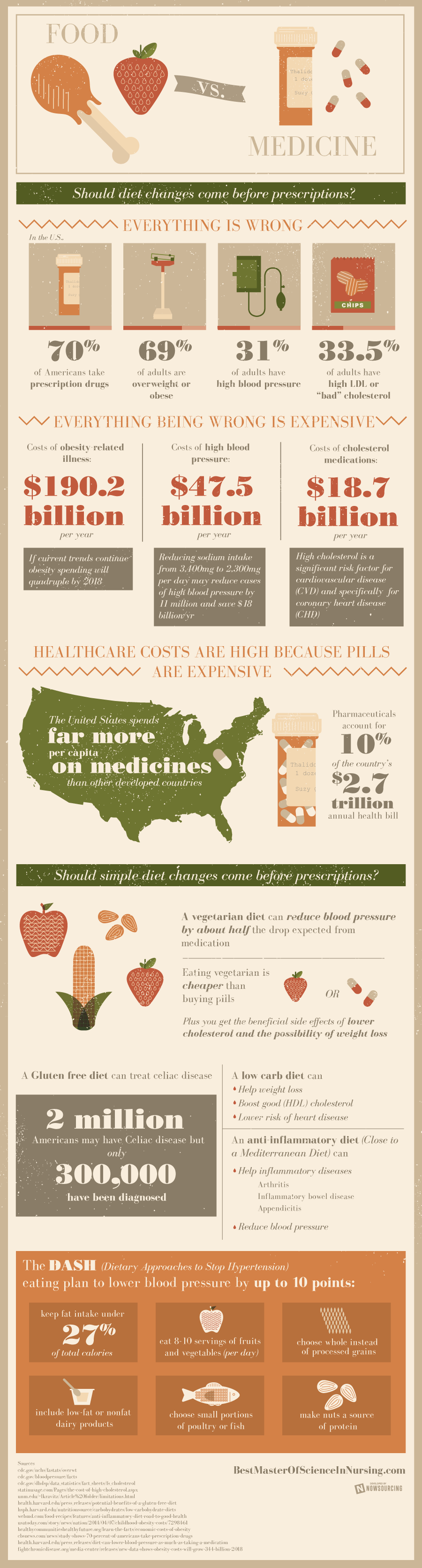 Food vs. Medicine