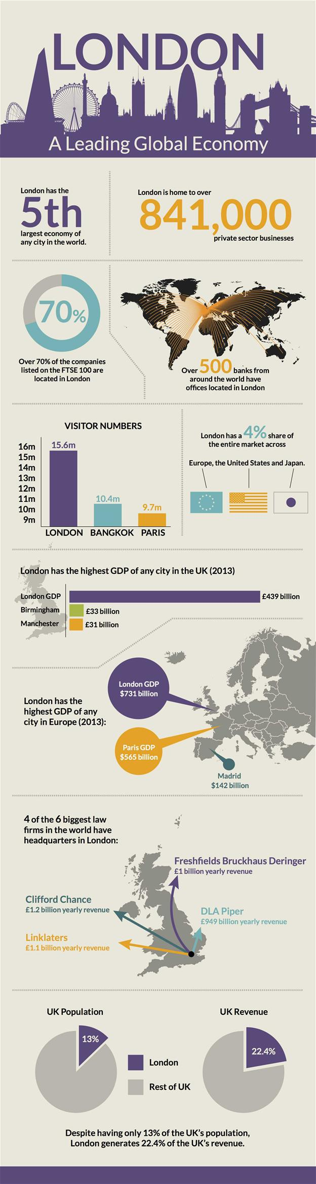 London – A Leading Global Economy