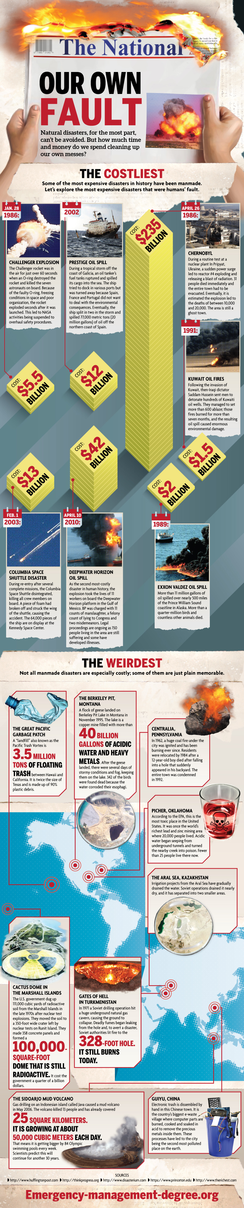 Man-Made Disasters: Our Own Fault