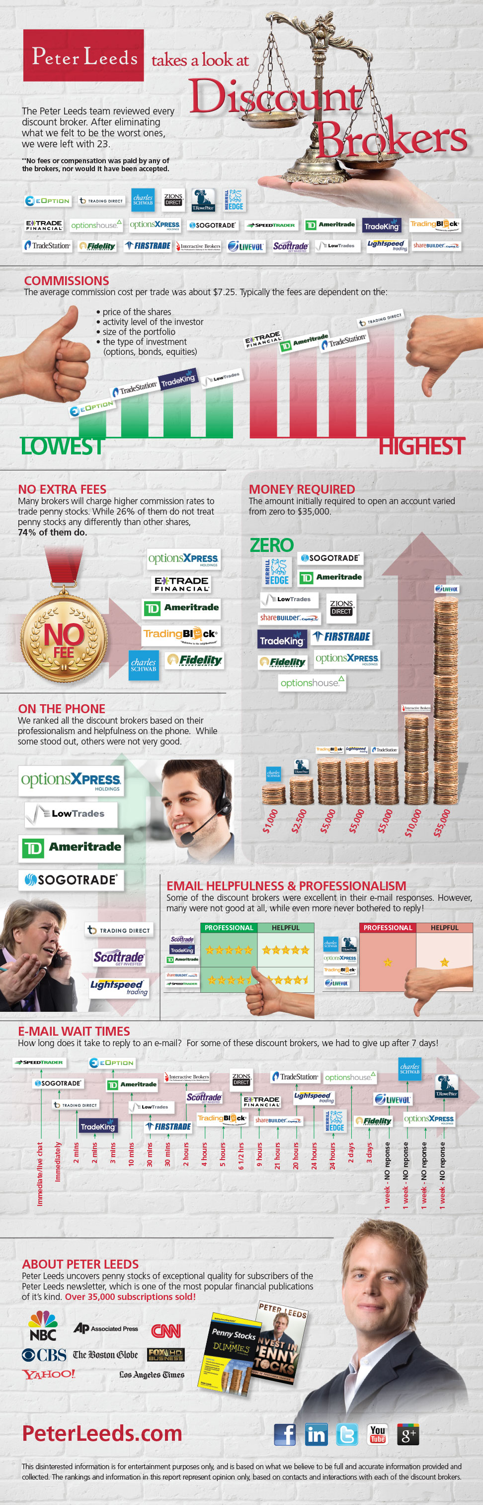 Infographic by Peter Leeds reviewing all the discount brokers