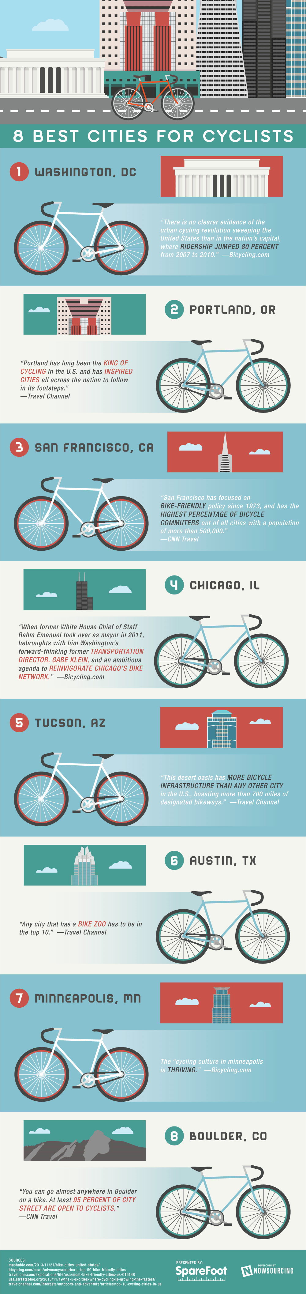 Eight Best Cities for Cyclists