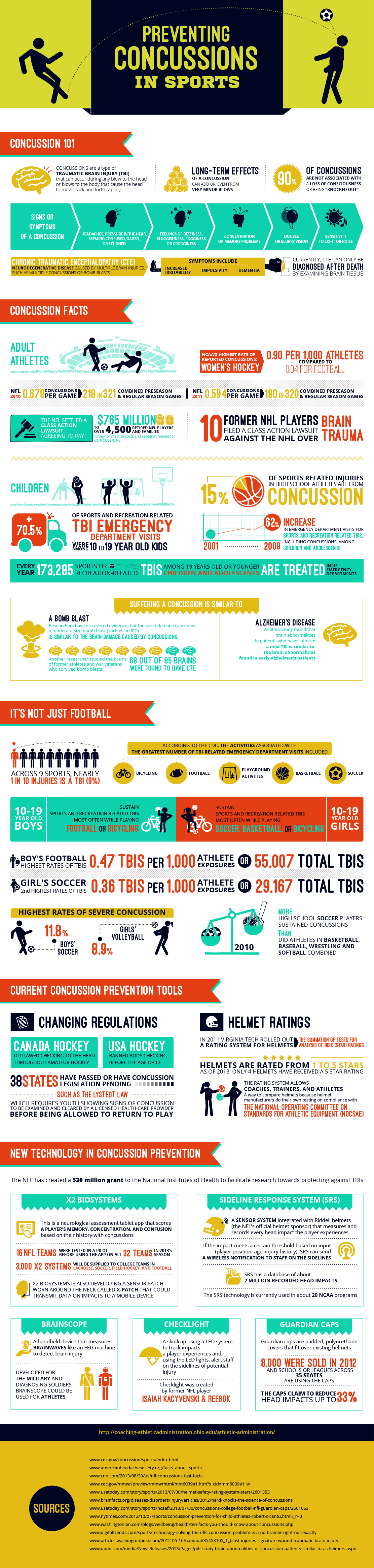 Preventing Concussions in Sports