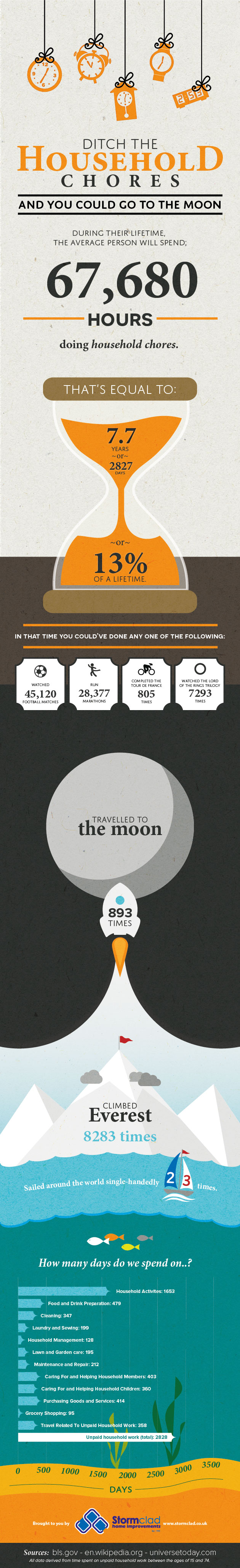Ditch the Household Chores and You Could Go to the Moon!