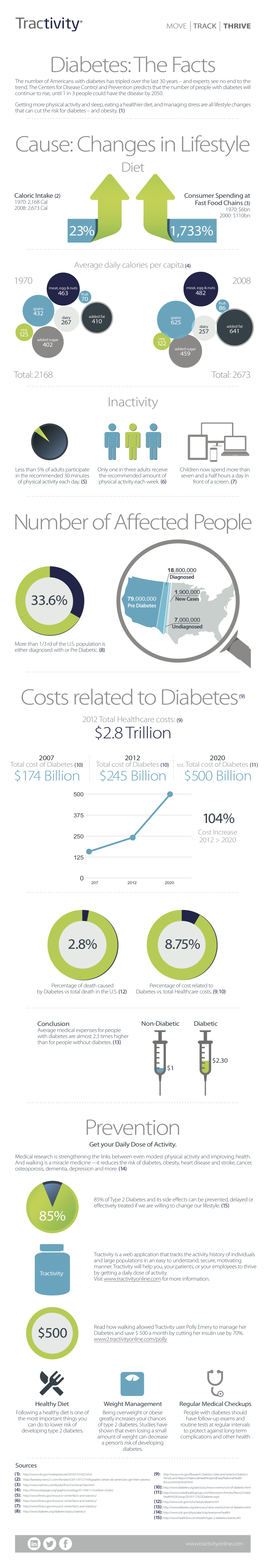 Diabetes: The Facts