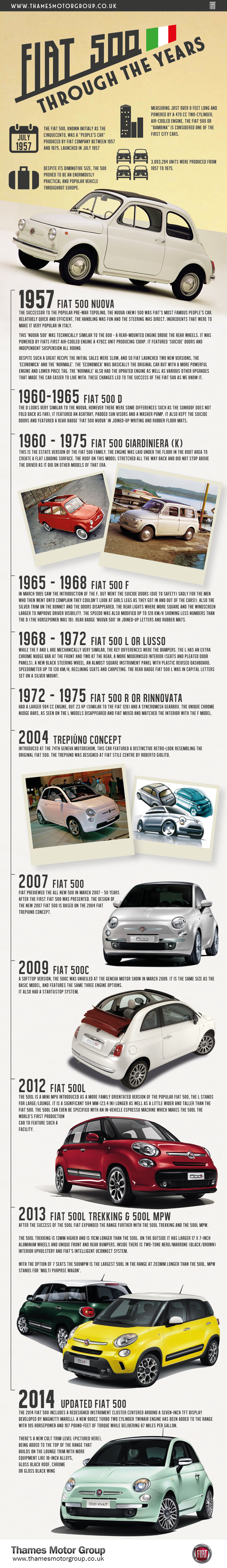 FIAT 500 Through The Years