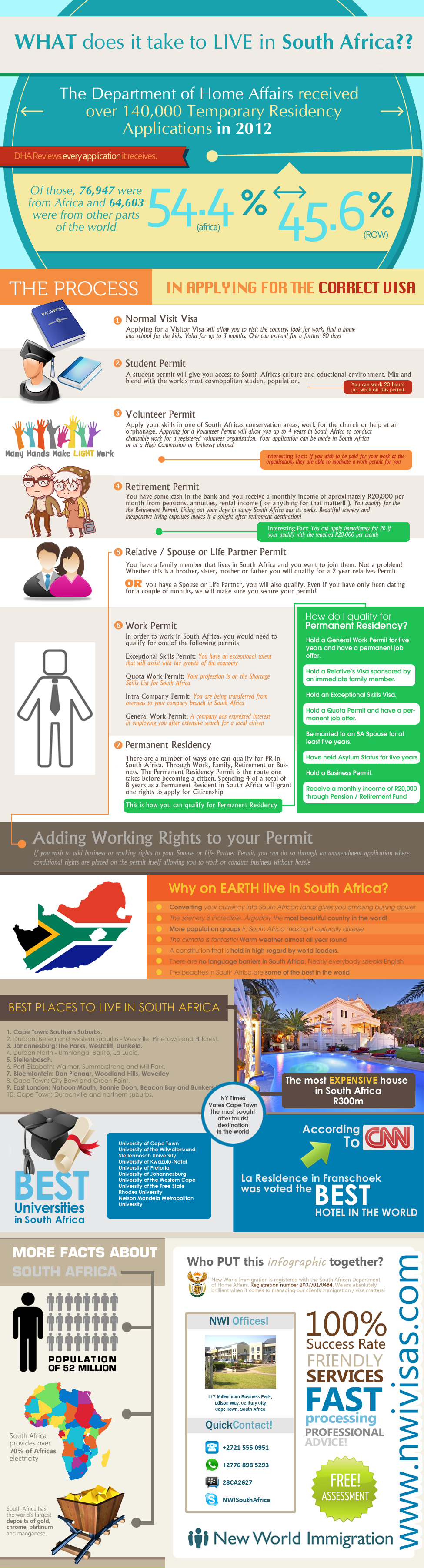 What Does It Take To Live In South Africa