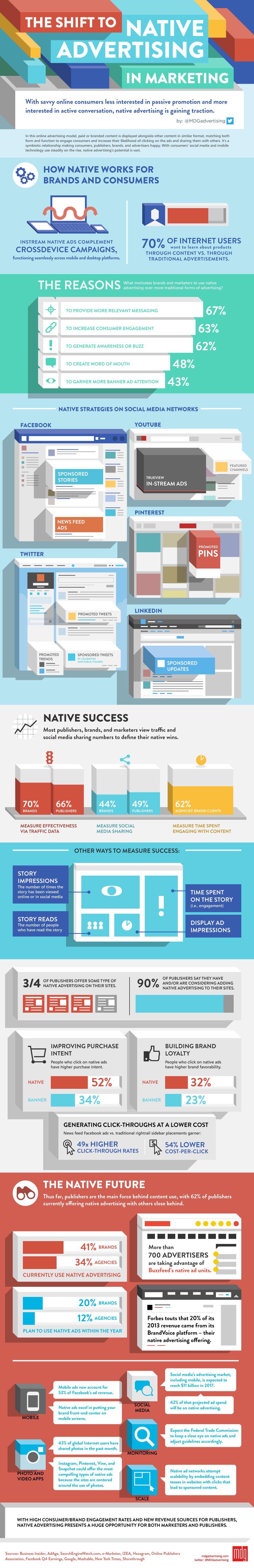 The Shift to Native Advertising in Marketing