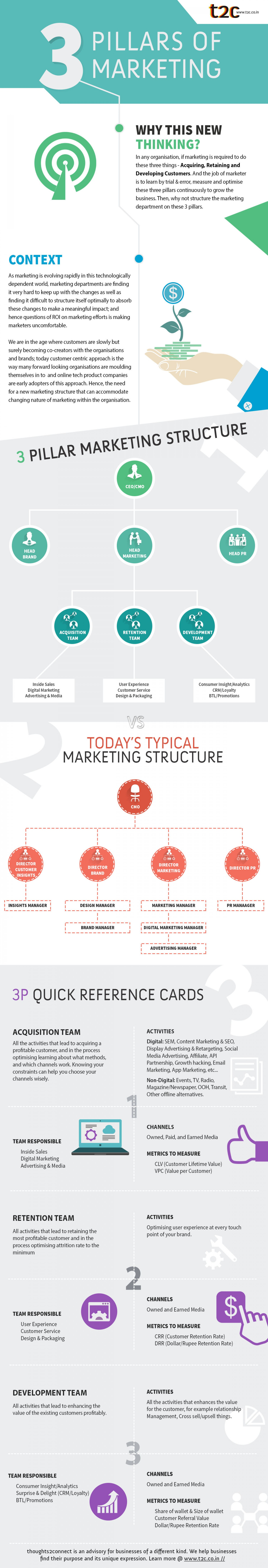 3 Pillars of Marketing