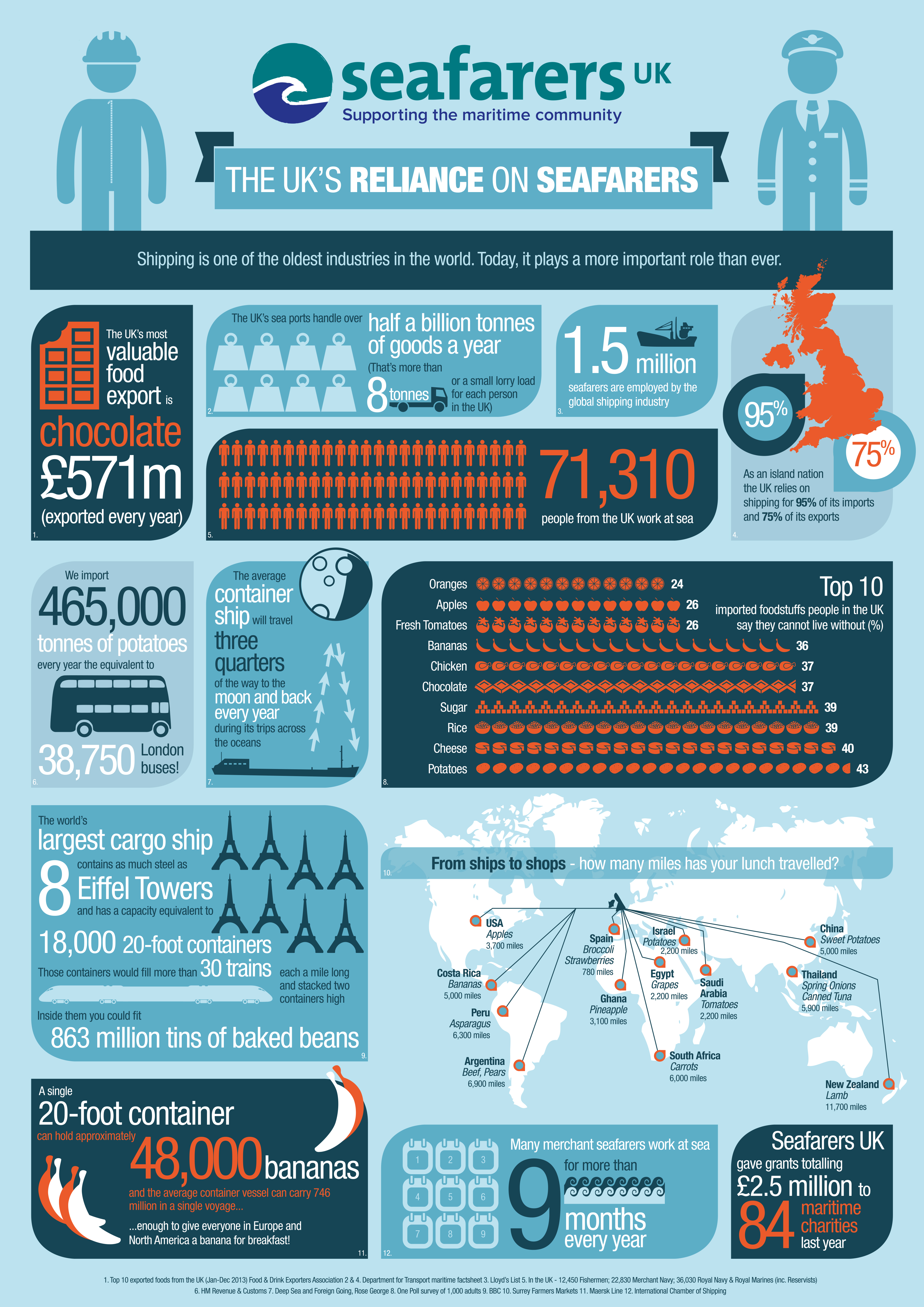 The UK's Reliance on Seafarers