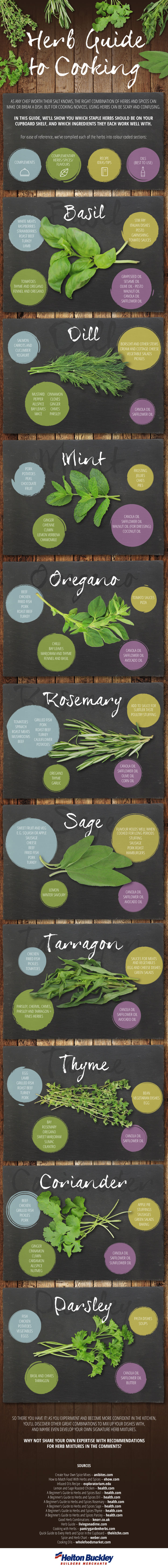 Herb Guide To Cooking