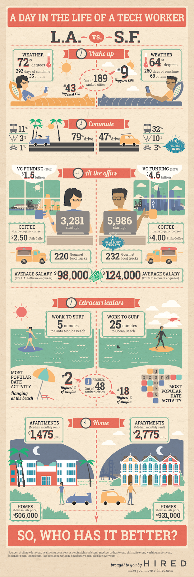 Infographic artist los angeles