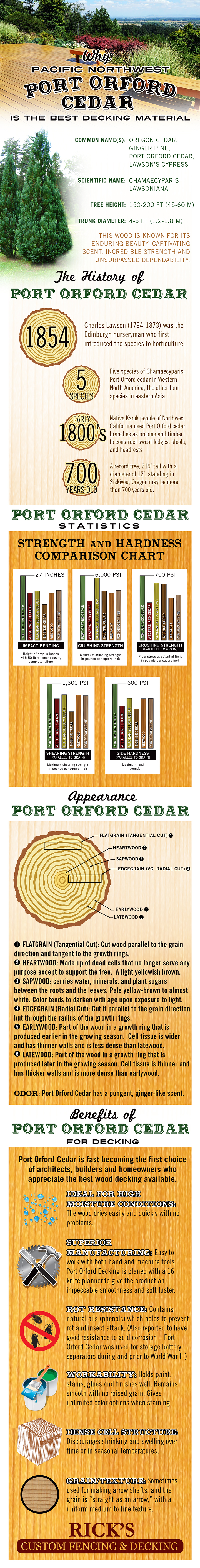 What Makes Pacific Northwest Port Orford Cedar The Best Decking Material