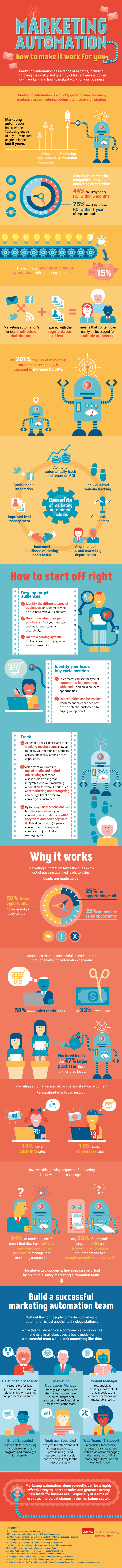 Marketing Automation - How To Make It Work For You