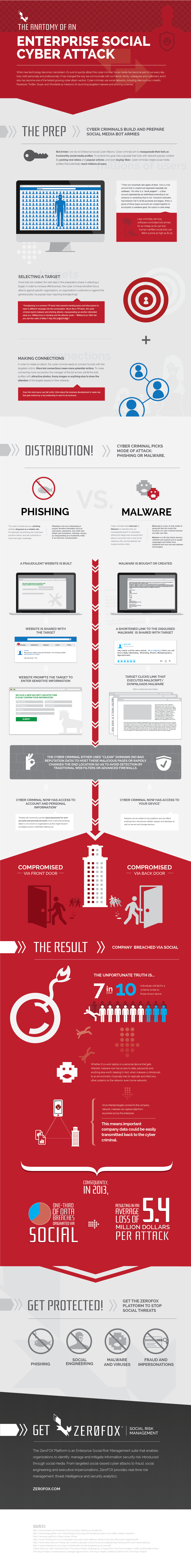 Anatomy of an Enterprise Social Cyber Attack