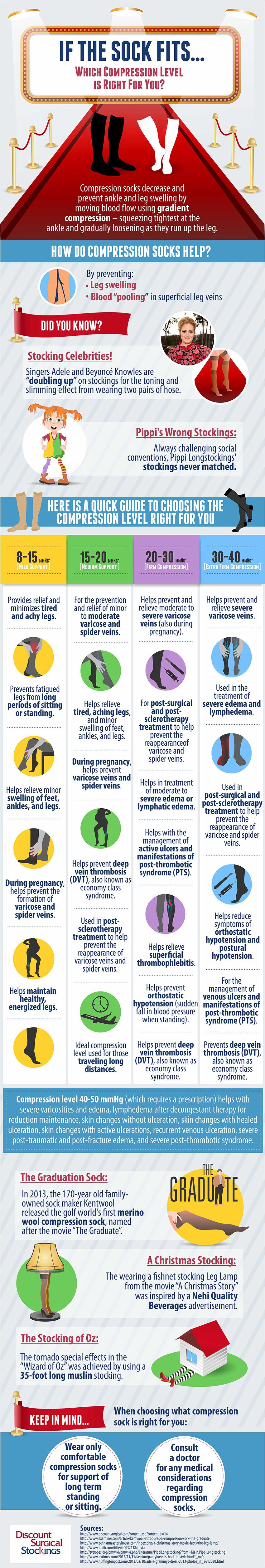 Compression Socks: Choose the Right Compression Level